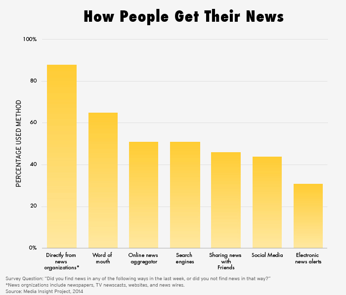 The Bad News About The News How People Get Their News