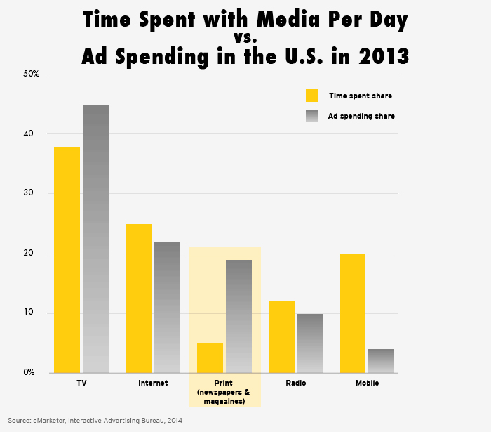 the bad news about the news time spent on media chart