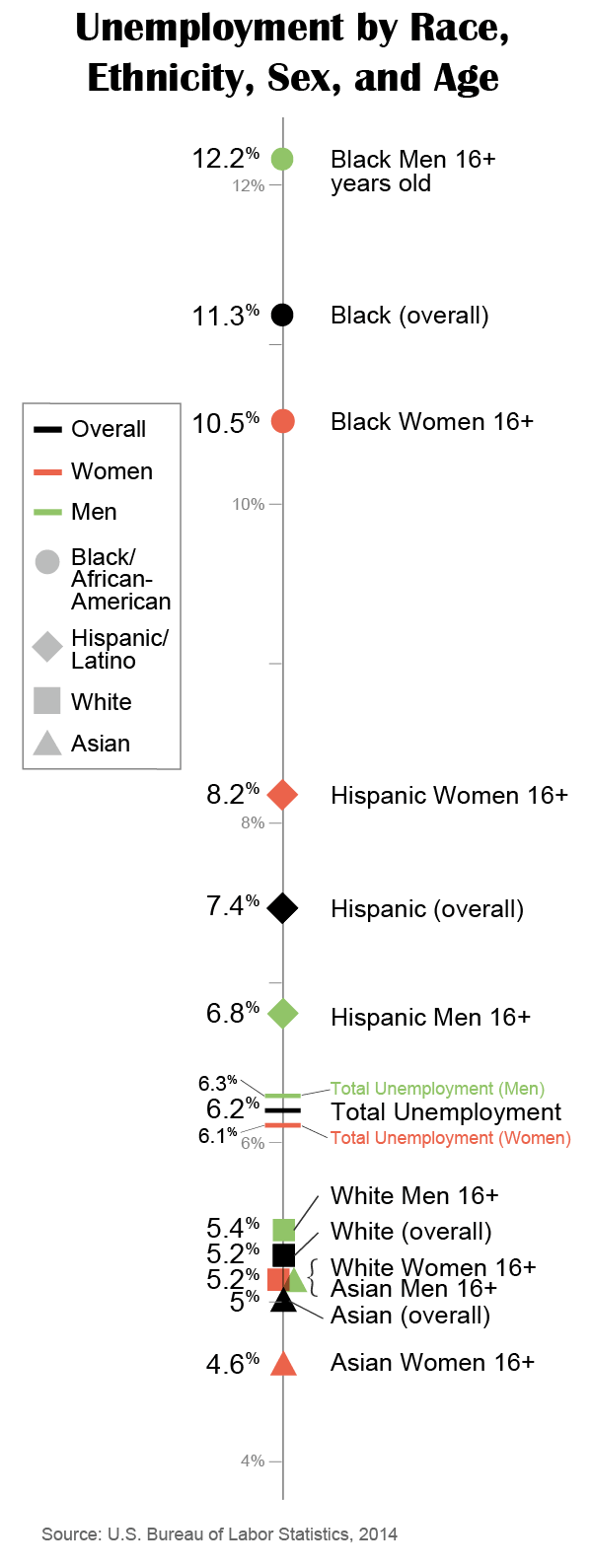 the changing face of the heartland preparing america s diverse states percentage of non whites 2014